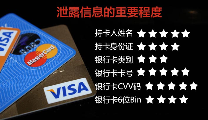信用卡刷現金交易機制越完善,刷卡風險就越小